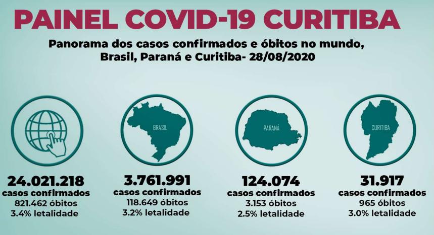 Curitiba divulga o boletim diário do coronavírus nesta sexta (28)